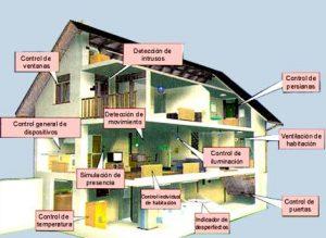 Domótica 300x219 - El Internet de las cosas: controlar el hogar desde el móvil.