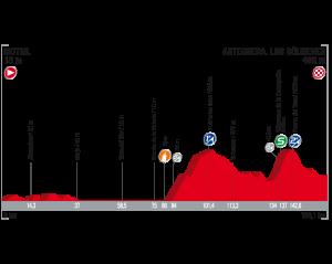 PROFIL 3 300x239 - El colombiano Miguel Ángel 'Supermán' López hace historia ganando etapa en la Vuelta