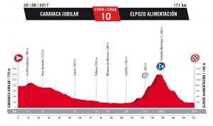 vuelta espana etapa 10 g 2017 unipublic 300x178 - ¿Y cómo se le gana a Froome?