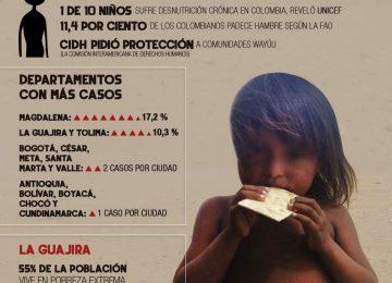infografia hambrecolombia 950x1500.jpg 1609470447 360x260 - El hambre y la desigualdad en Colombia