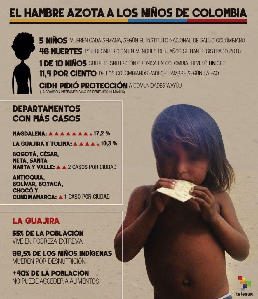 infografia hambrecolombia 950x1500.jpg 1609470447 884x1024 - El hambre y la desigualdad en Colombia