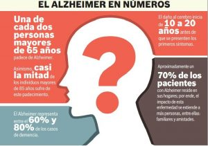 Info Alzheimer 300x211 - El Final de la Enfermedad de Alzheimer (Nuevo libro)