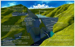 represa hidroituango 300x188 - ¿Quiénes son los 34 investigados por Contraloría en caso Hidroituango?