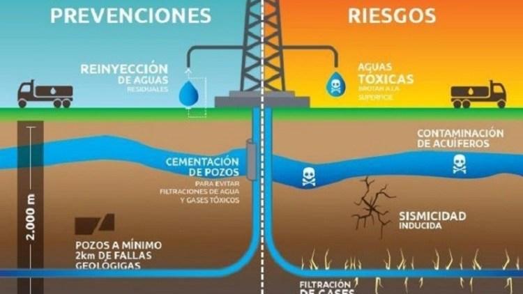 Fracking 1 - Qué es el fracking y cuáles son sus efectos en el ecosistema y en la calidad de vida. Está prohibido en 15 países.