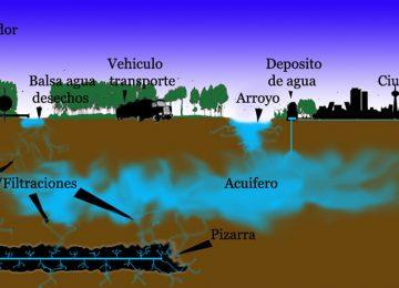 Contaminacion acuiferos Magazine Fracking Website SGK PLANET Sandor Alejandro Gerendas Kiss 360x260 - Razones por las que es urgente que se prohíba el fracking