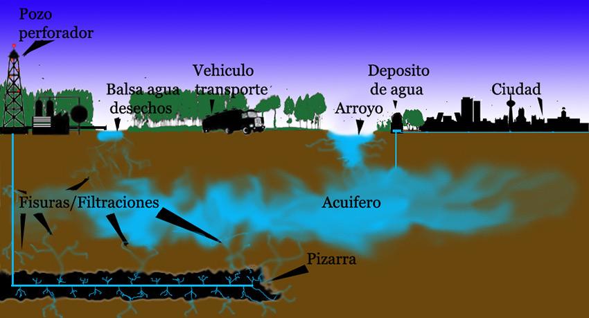Contaminacion acuiferos Magazine Fracking Website SGK PLANET Sandor Alejandro Gerendas Kiss - Razones por las que es urgente que se prohíba el fracking