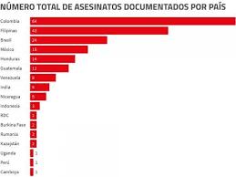 descarga - Colombia, Brasil y México encabezan la lista negra de asesinatos de ecologistas